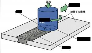 摩擦攪拌溶接法