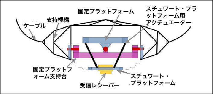 Diagram-of-the-feed-cabin
