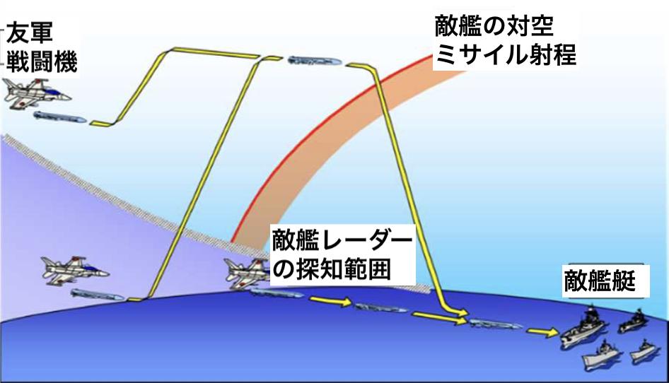 asm-3運用構想