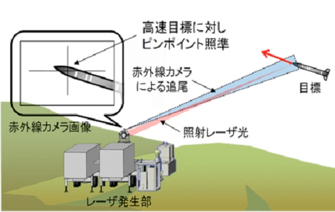 高出力レーザー2