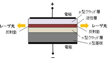 半導体レーザー