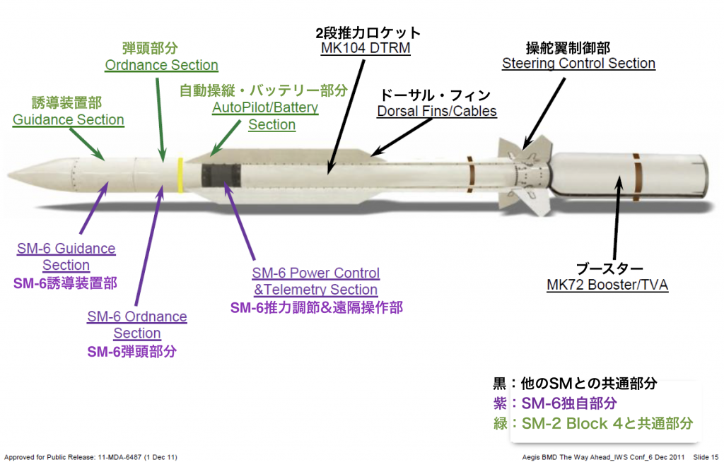 SM-6概要