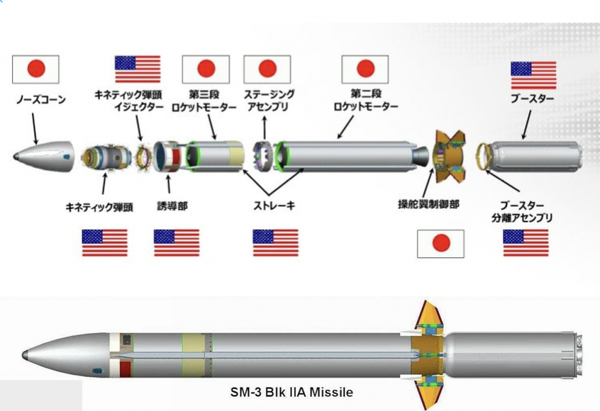 SM-3 Block 2A、日米の負担