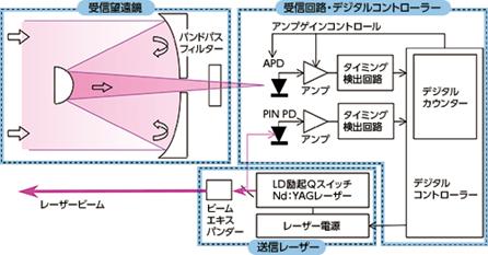 図12-1