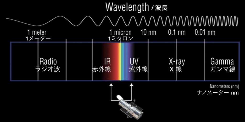 電磁波説明図