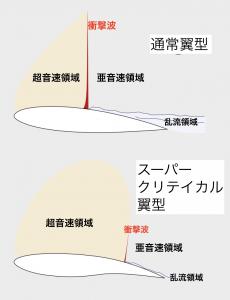 スーパークリチカル翼型