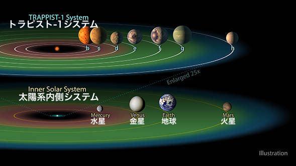 トラピスト1と太陽系