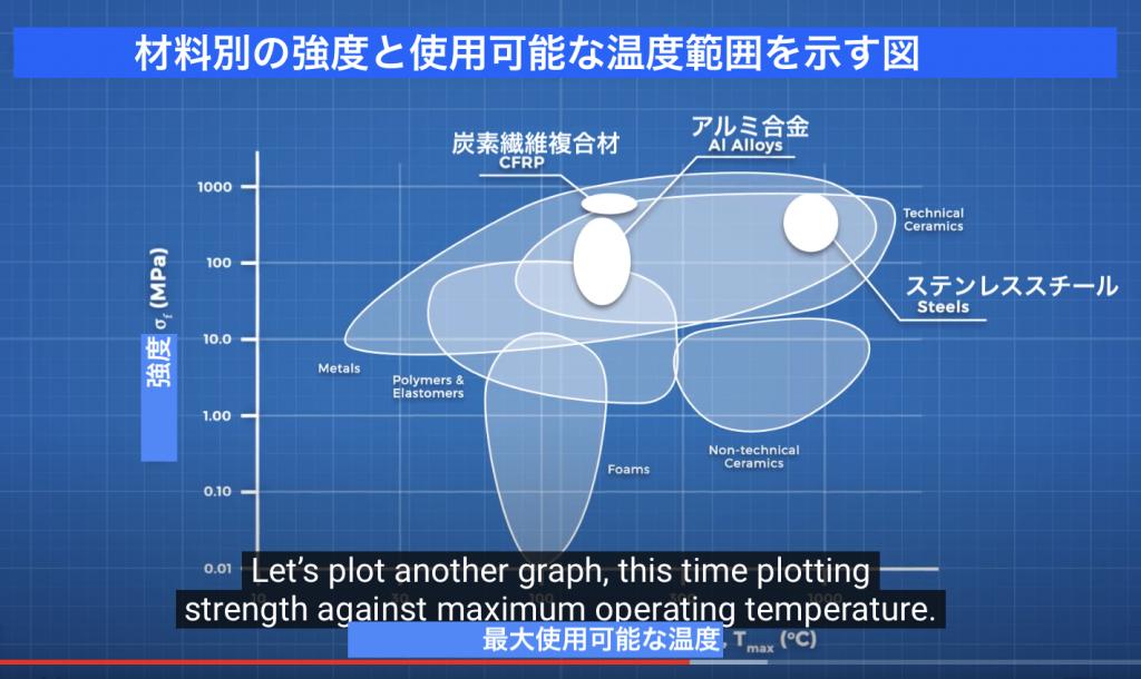 材料強度と温度の関係