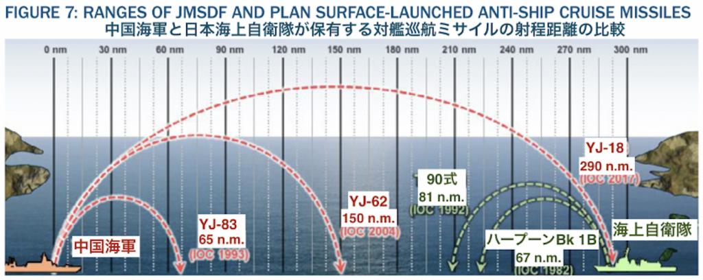 中国、日本巡航ミサイルの射程