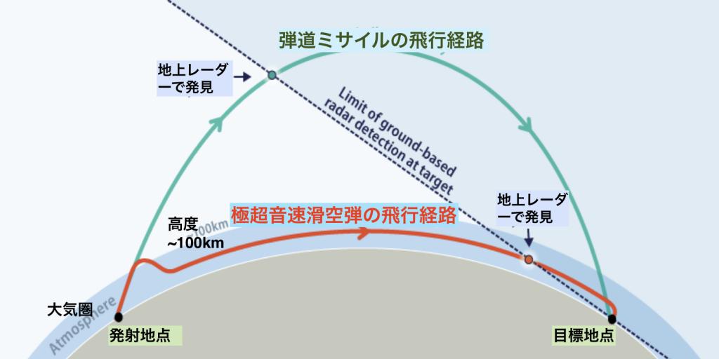 弾道ミサイルと超音速滑空弾の違い