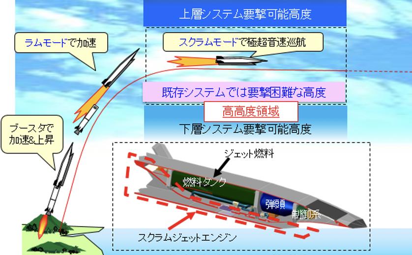 極超音速巡航ミサイル概念