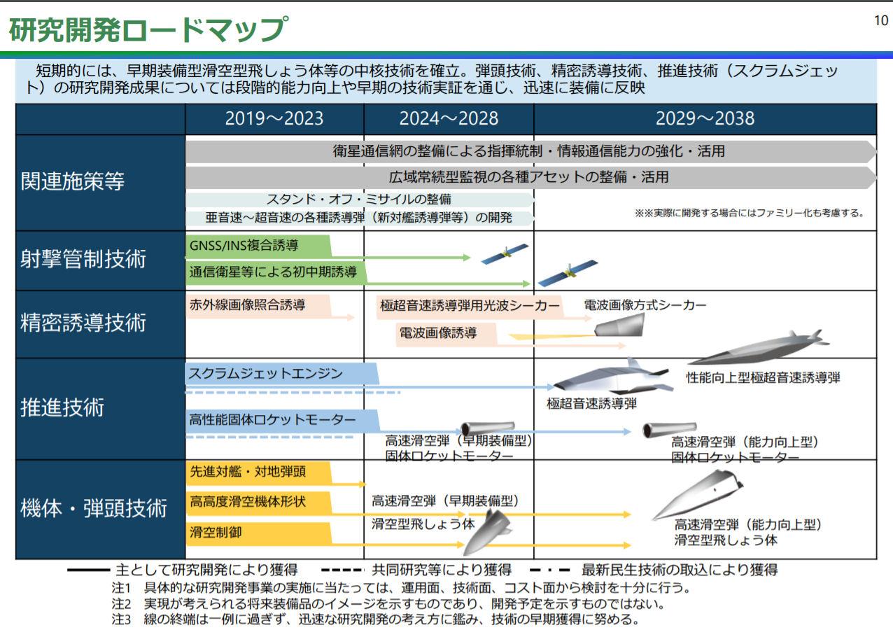 研究開発の予定表