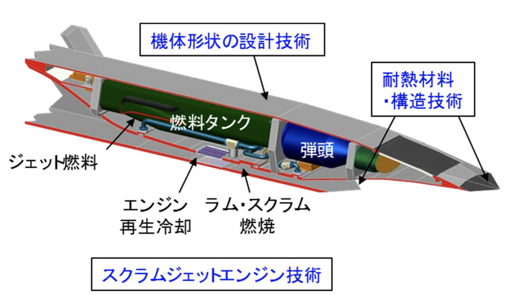 スクラムジェット技術