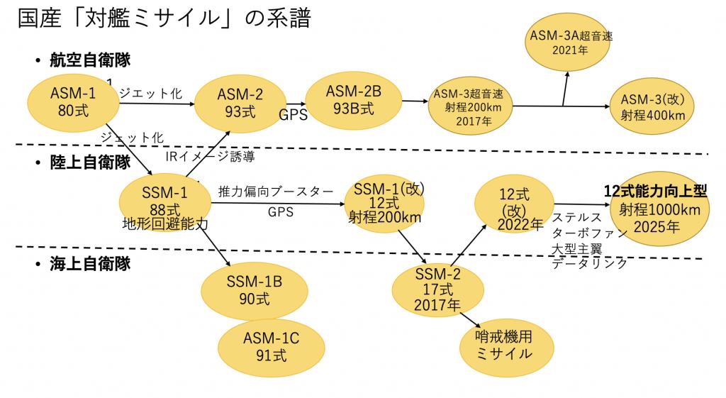 国産対艦ミサイル系譜