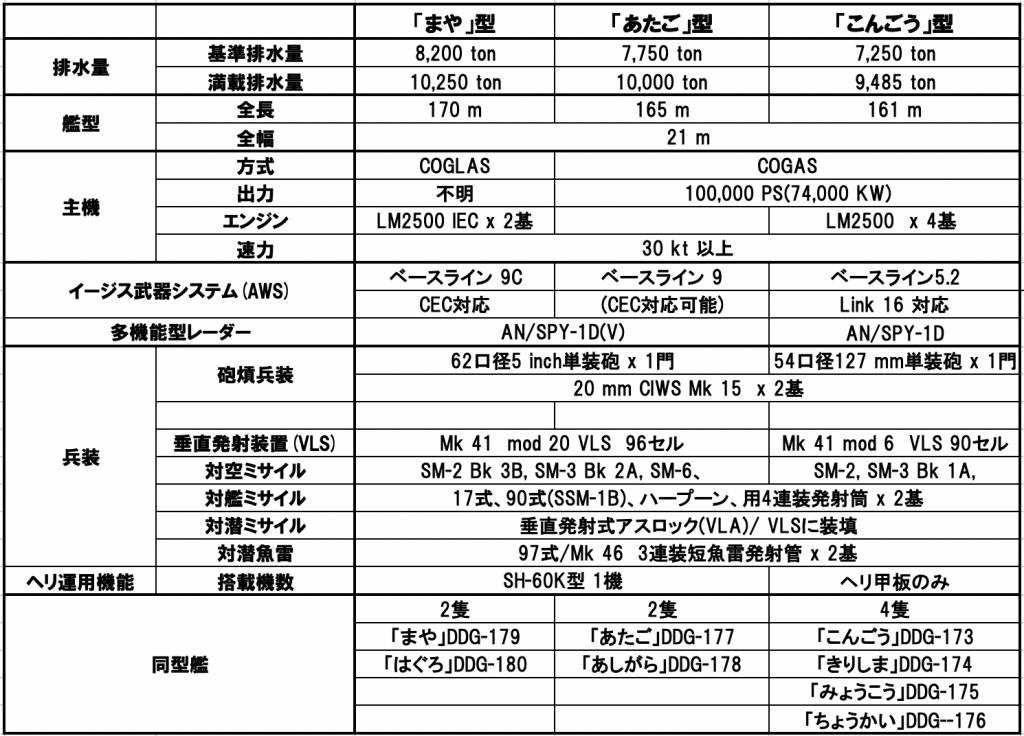 20-04 海自イージス艦比較のコピー