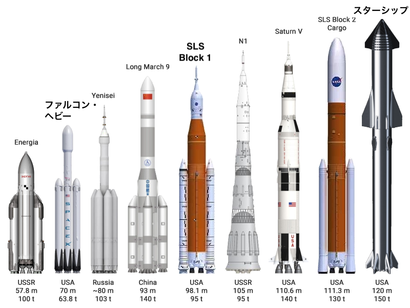 Super_heavy-lift_launch_vehicles