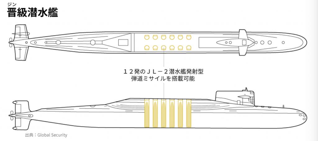 晋級潜水艦
