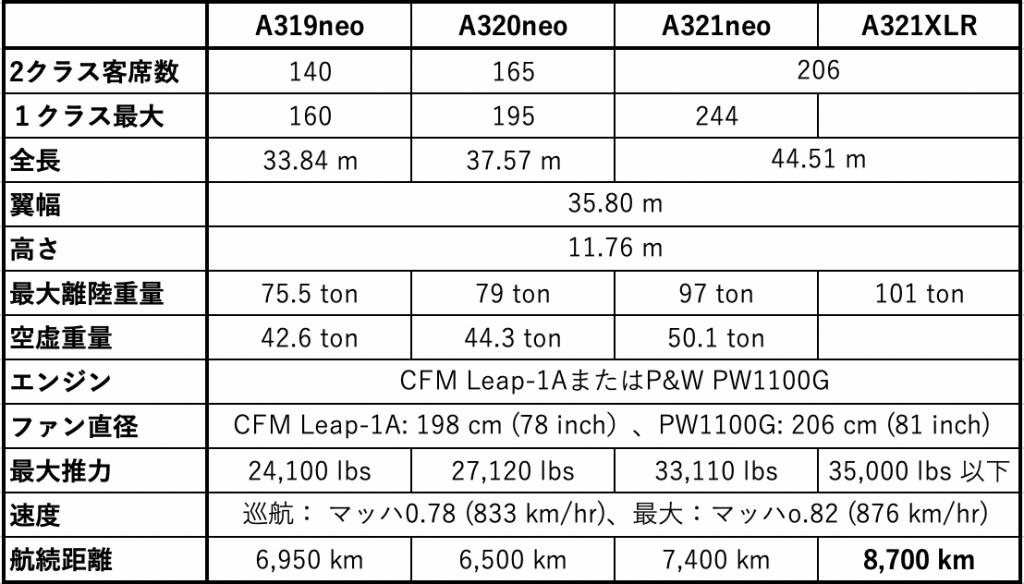 A320neo系列機