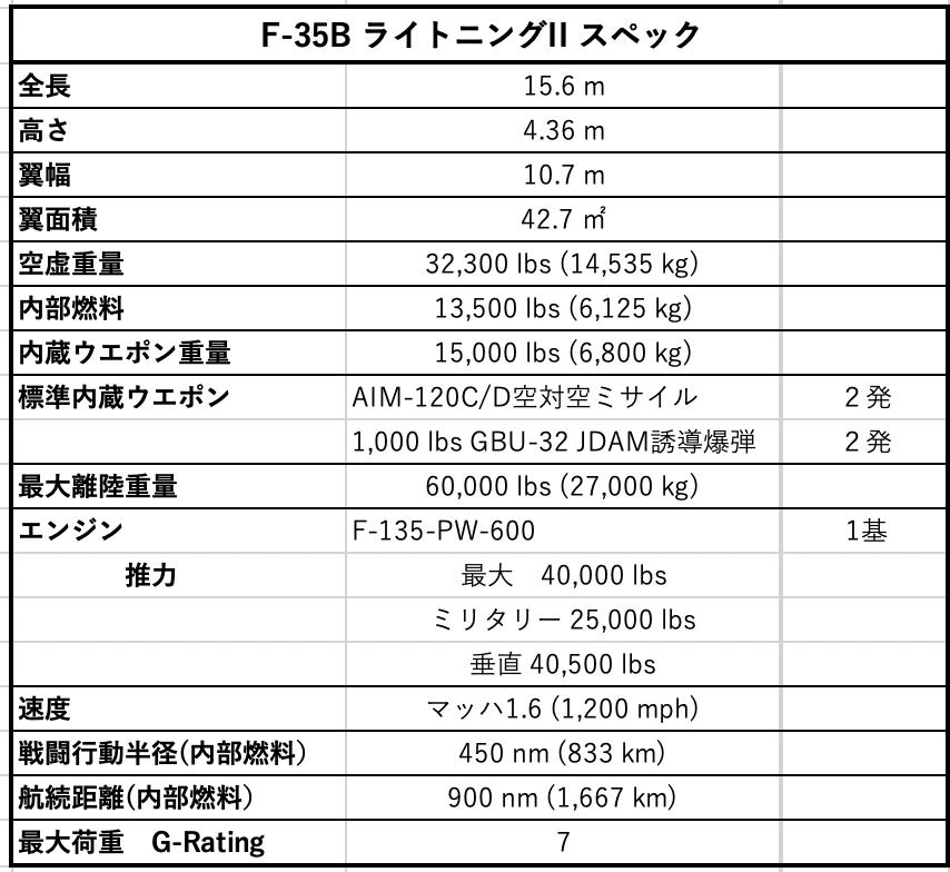 F-35Bスペック